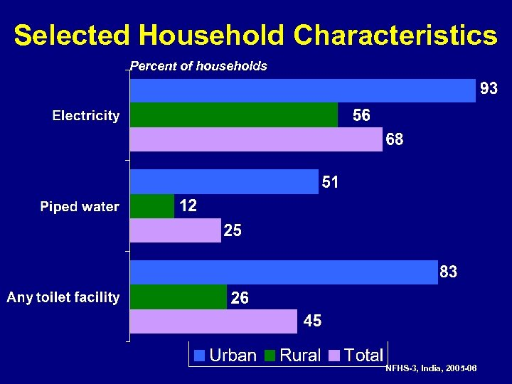 Selected Household Characteristics Percent of households NFHS-3, India, 2005 -06