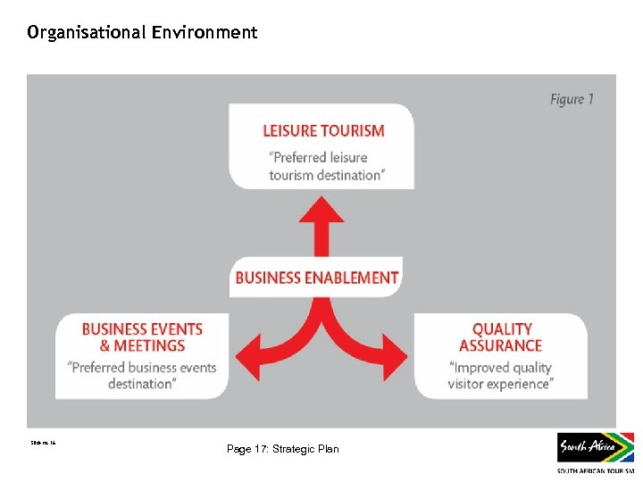 Organisational Environment Slide no. 16 Page 17: Strategic Plan