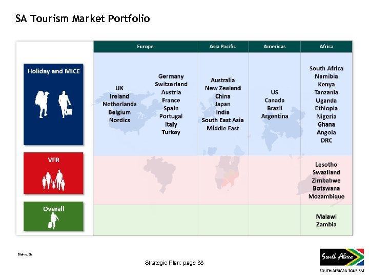 SA Tourism Market Portfolio Slide no. 25 Strategic Plan: page 38