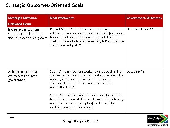 Strategic Outcomes-Oriented Goals Strategic Outcome- Goal Statement Government Outcomes Oriented Goals Market South Africa