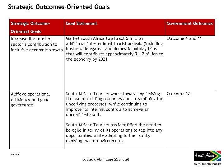 Strategic Outcomes-Oriented Goals Strategic Outcome- Goal Statement Government Outcomes Oriented Goals Market South Africa