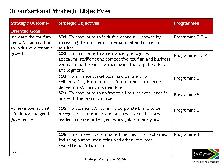 Organisational Strategic Objectives Strategic Outcome- Achieve operational efficiency and good governance Slide no. 33