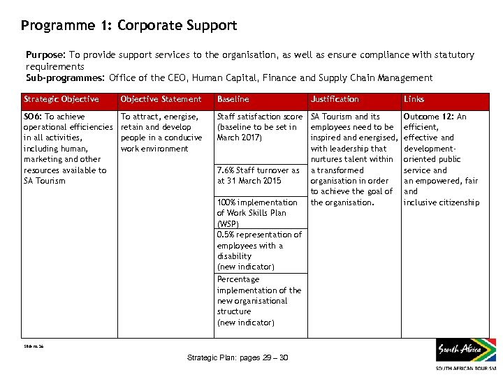 Programme 1: Corporate Support Purpose: To provide support services to the organisation, as well