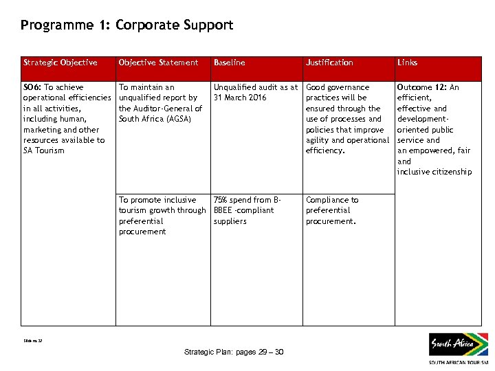 Programme 1: Corporate Support Strategic Objective Statement Baseline SO 6: To achieve operational efficiencies