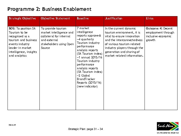 Programme 2: Business Enablement Strategic Objective Statement Baseline Justification Links SO 5: To position