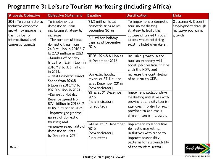 Programme 3: Leisure Tourism Marketing (Including Africa) Strategic Objective Statement Baseline Justification Links SO