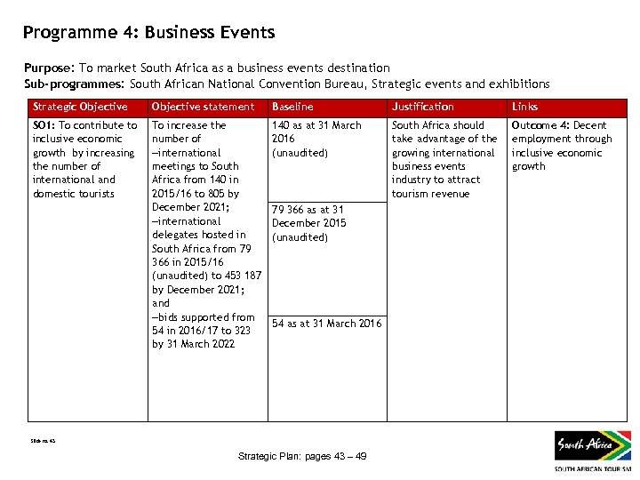 Programme 4: Business Events Purpose: To market South Africa as a business events destination