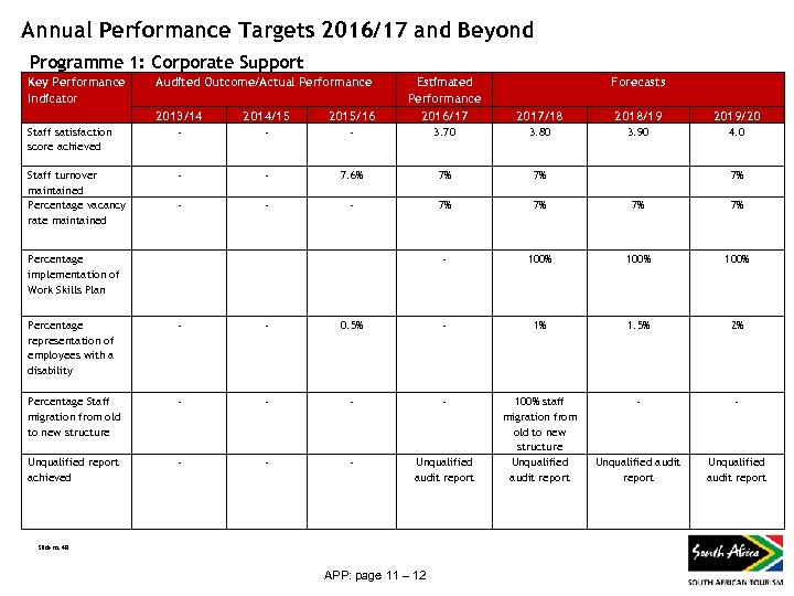 Annual Performance Targets 2016/17 and Beyond Programme 1: Corporate Support Key Performance Indicator
