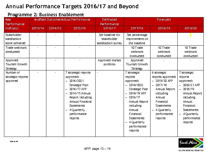 Annual Performance Targets 2016/17 and Beyond Programme 2: Business Enablement Key Performance Indicator Audited