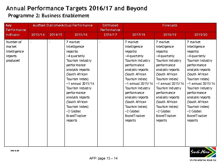 Annual Performance Targets 2016/17 and Beyond Programme 2: Business Enablement Key Performance Indicator Number
