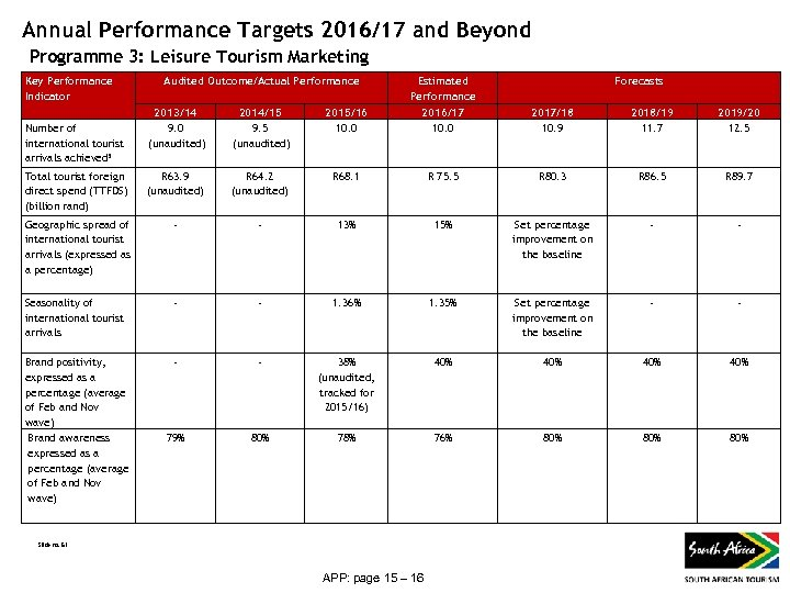 Annual Performance Targets 2016/17 and Beyond Programme 3: Leisure Tourism Marketing Key Performance Indicator