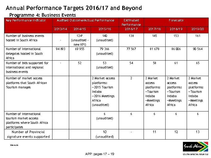 Annual Performance Targets 2016/17 and Beyond Programme 4: Business Events Key Performance Indicator Audited