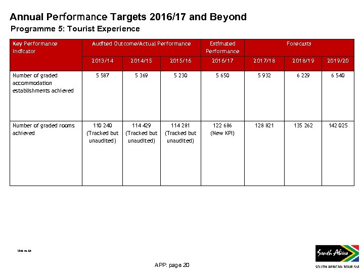 Annual Performance Targets 2016/17 and Beyond Programme 5: Tourist Experience Key Performance Indicator