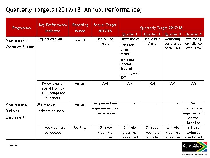 Quarterly Targets (2017/18 Annual Performance) Programme 1: Corporate Support Key Performance Reporting Indicator Period