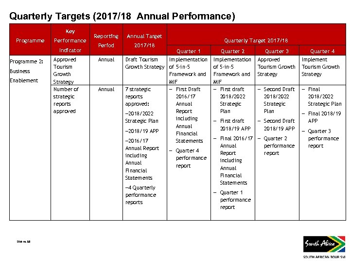 Quarterly Targets (2017/18 Annual Performance) Key Programme Performance Indicator Programme 2: Business Enablement