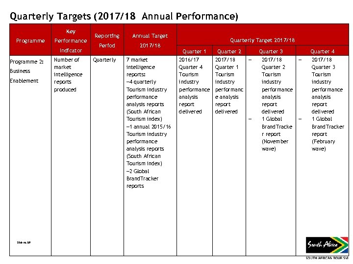 Quarterly Targets (2017/18 Annual Performance) Key Programme Performance Indicator Programme 2: Business Enablement Slide