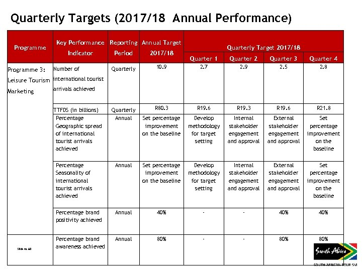 Quarterly Targets (2017/18 Annual Performance) Programme Key Performance Reporting Annual Target Indicator Period 2017/18