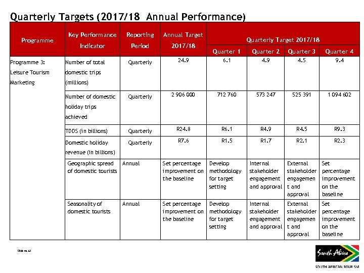 Quarterly Targets (2017/18 Annual Performance) Programme Key Performance Reporting Indicator Period 2017/18 Quarterly Annual