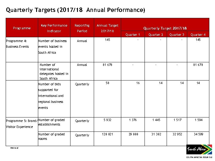 Quarterly Targets (2017/18 Annual Performance) Key Performance Reporting Annual Target Indicator Period 2017/18 Annual