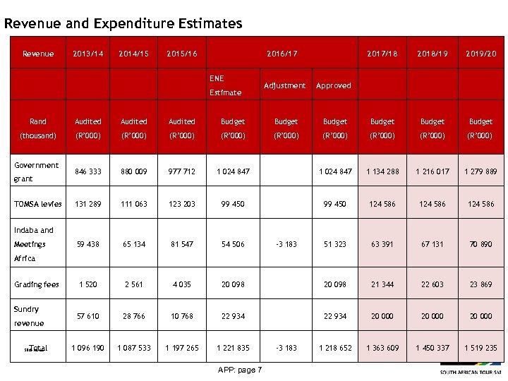 Revenue and Expenditure Estimates Revenue 2013/14 2014/15 2015/16 2016/17 ENE Estimate 2017/18 Adjustment Approved