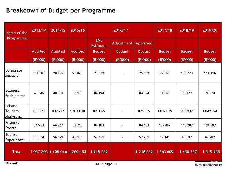 Breakdown of Budget per Programme Name of the Programme 2013/14 2014/15 2015/16 2016/17 ENE