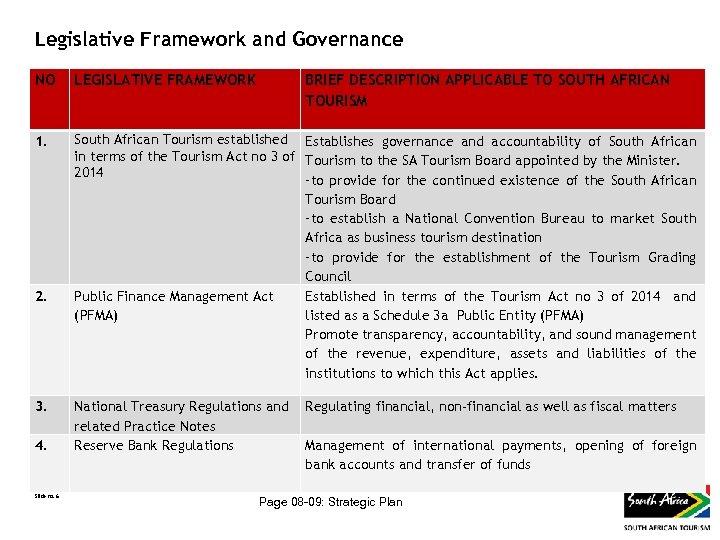 Legislative Framework and Governance NO LEGISLATIVE FRAMEWORK BRIEF DESCRIPTION APPLICABLE TO SOUTH AFRICAN TOURISM