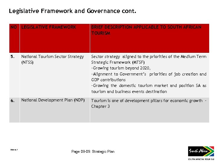 Legislative Framework and Governance cont. NO LEGISLATIVE FRAMEWORK BRIEF DESCRIPTION APPLICABLE TO SOUTH AFRICAN