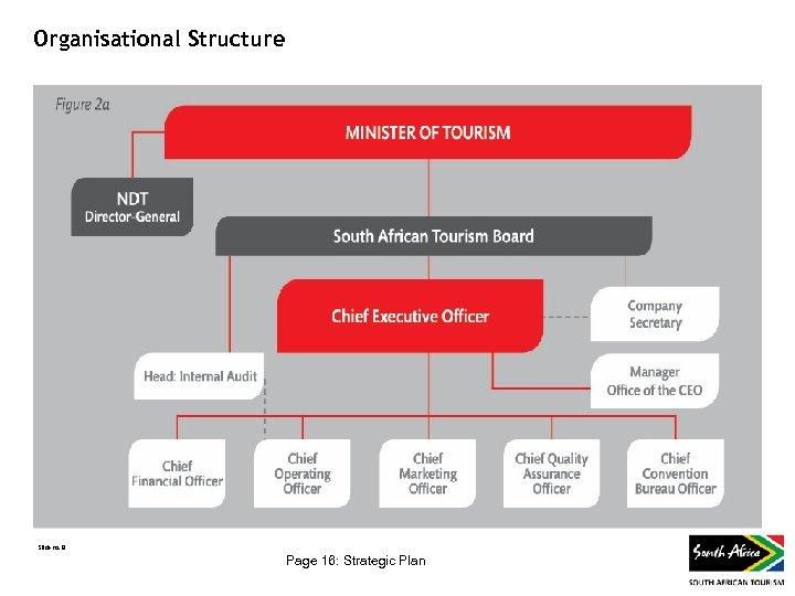Organisational Structure Slide no. 8 Page 16: Strategic Plan