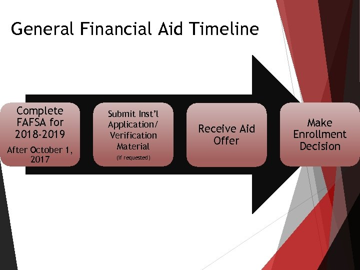 General Financial Aid Timeline Complete FAFSA for 2018 -2019 After October 1, 2017 Submit