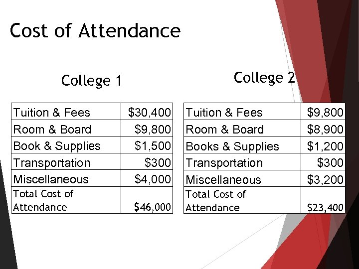 Cost of Attendance College 2 College 1 Tuition & Fees Room & Board Book