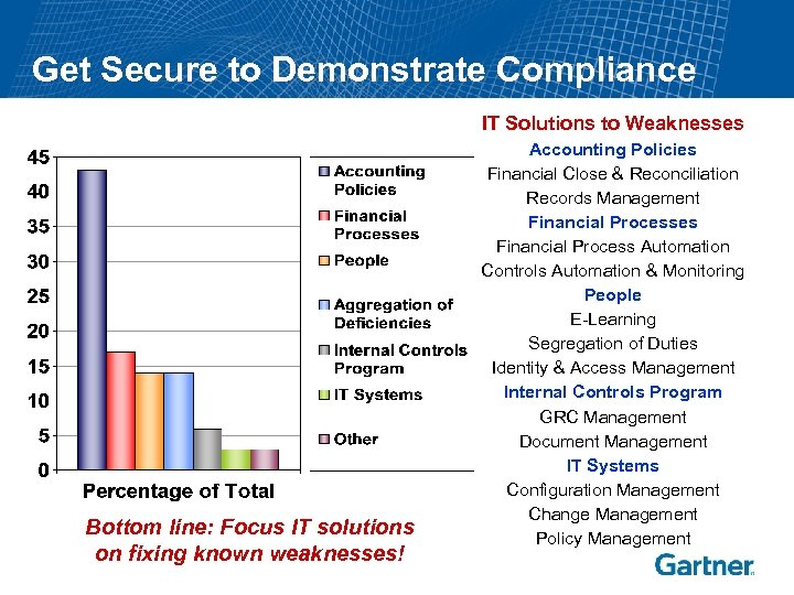 Get Secure to Demonstrate Compliance IT Solutions to Weaknesses Bottom line: Focus IT solutions