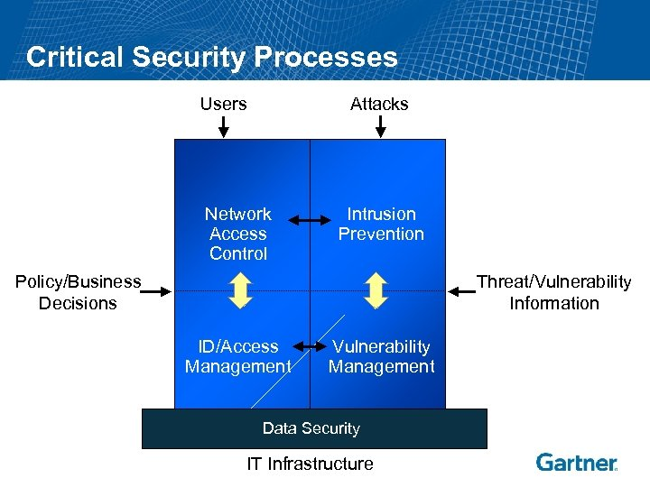 Critical Security Processes Users Attacks Network Access Control Intrusion Prevention Policy/Business Decisions Threat/Vulnerability Information