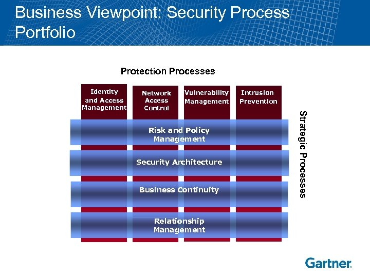 Business Viewpoint: Security Process Portfolio Protection Processes Network Access Control Vulnerability Management Risk and