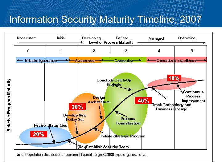 Information Security Maturity Timeline, 2007 Nonexistent 0 Initial 1 2 Blissful Ignorance Relative Program