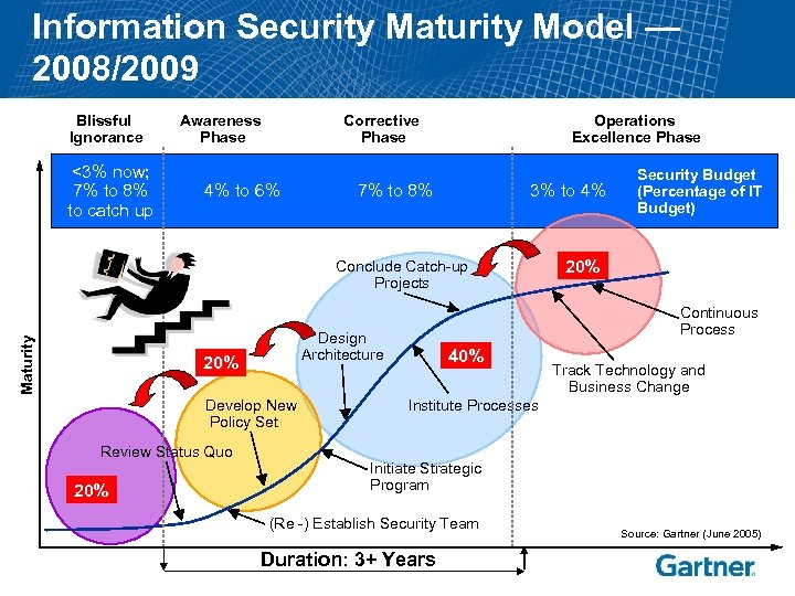 Information Security Maturity Model — 2008/2009 Blissful Ignorance <3% now; 7% to 8% to