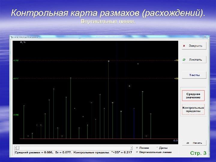 Контрольная карта размахов (расхождений). Вертикальные линии.