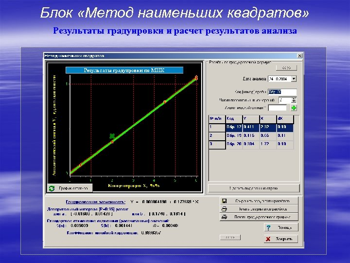 Блок «Метод наименьших квадратов» Результаты градуировки и расчет результатов анализа
