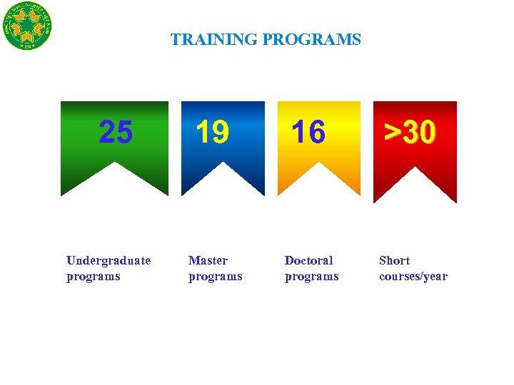 TRAINING PROGRAMS 25 Undergraduate programs 19 16 >30 Master programs Doctoral programs Short courses/year