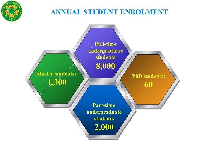 ANNUAL STUDENT ENROLMENT Full-time undergraduate students 8, 000 Master students: Ph. D students: 1,