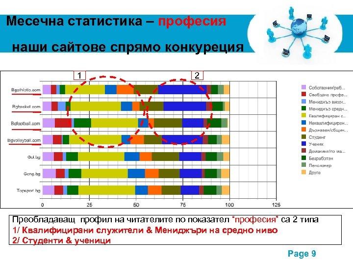 Месечна статистика – професия наши сайтове спрямо конкуреция 1 2 Преобладаващ профил на читателите
