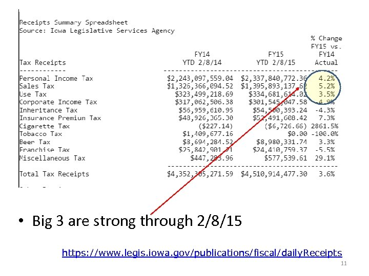 • Big 3 are strong through 2/8/15 https: //www. legis. iowa. gov/publications/fiscal/daily. Receipts