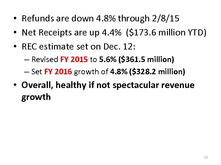 • Refunds are down 4. 8% through 2/8/15 • Net Receipts are up