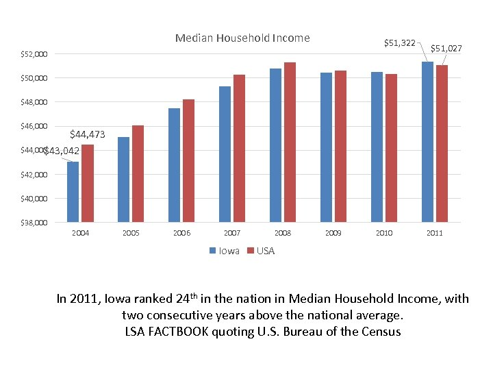 Median Household Income $51, 322 $52, 000 $51, 027 $50, 000 $48, 000 $46,