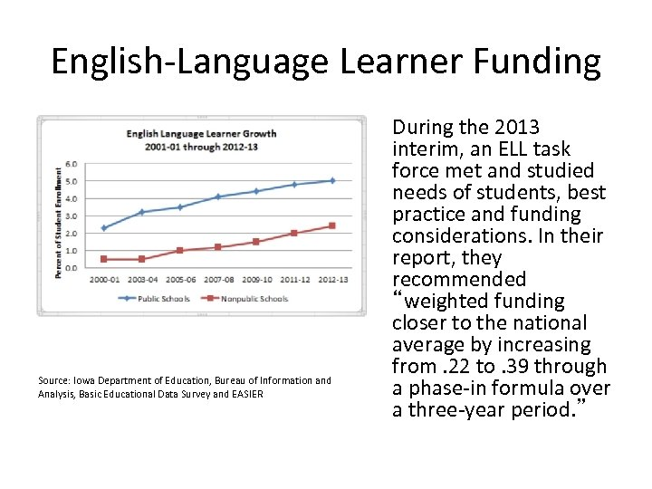English-Language Learner Funding Source: Iowa Department of Education, Bureau of Information and Analysis, Basic