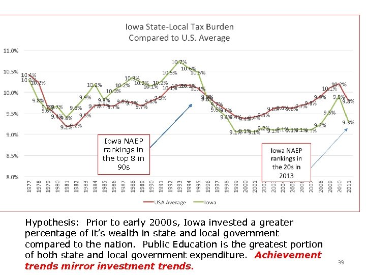Iowa NAEP rankings in the top 8 in 90 s Hypothesis: Prior to early