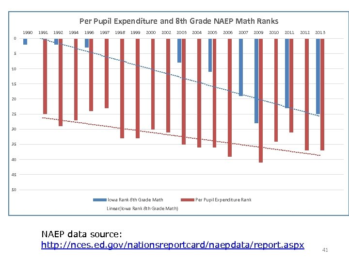 Per Pupil Expenditure and 8 th Grade NAEP Math Ranks 1990 1991 1992 1994