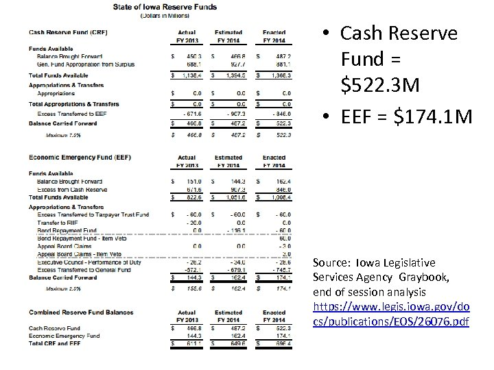 • Cash Reserve Fund = $522. 3 M • EEF = $174. 1