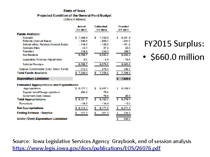 FY 2015 Surplus: • $660. 0 million Source: Iowa Legislative Services Agency Graybook, end