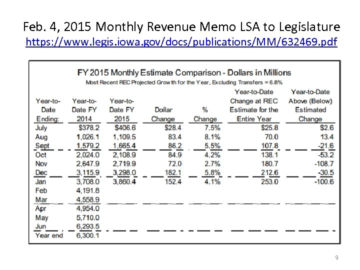 Feb. 4, 2015 Monthly Revenue Memo LSA to Legislature https: //www. legis. iowa. gov/docs/publications/MM/632469.