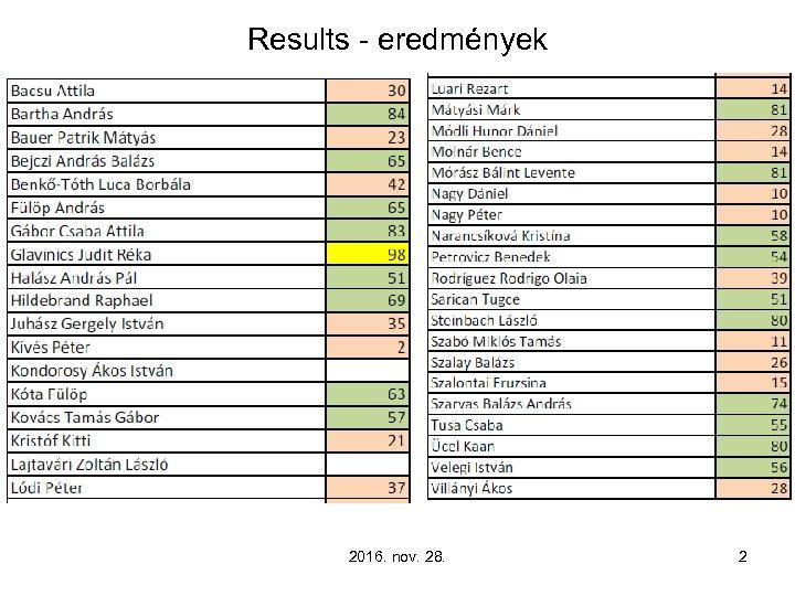 Results - eredmények 2016. nov. 28. 2